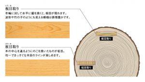 住まい専門のリフォーム会社が提案する無垢の木との暮らし